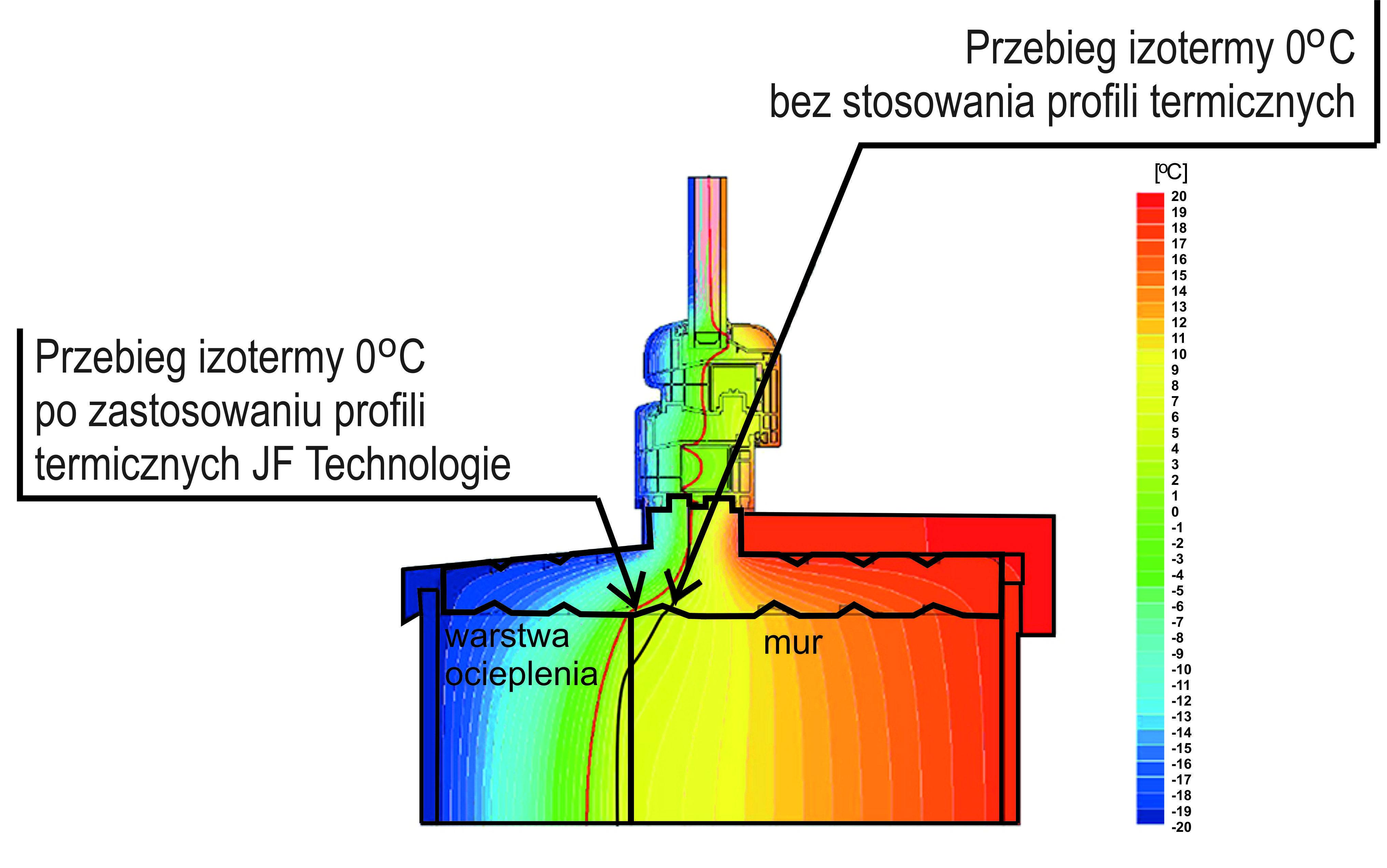 co dają ciepłe parapety izoterma